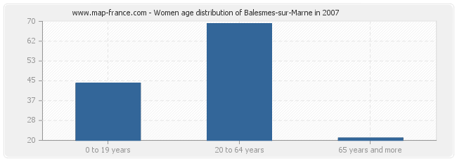 Women age distribution of Balesmes-sur-Marne in 2007