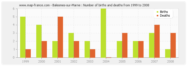 Balesmes-sur-Marne : Number of births and deaths from 1999 to 2008