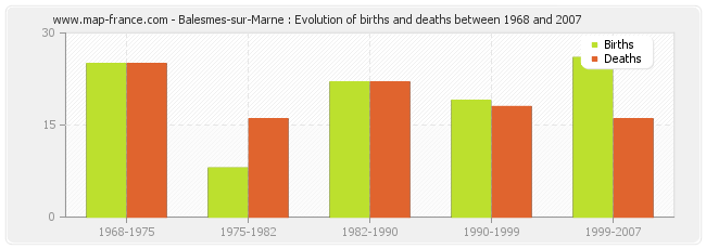 Balesmes-sur-Marne : Evolution of births and deaths between 1968 and 2007
