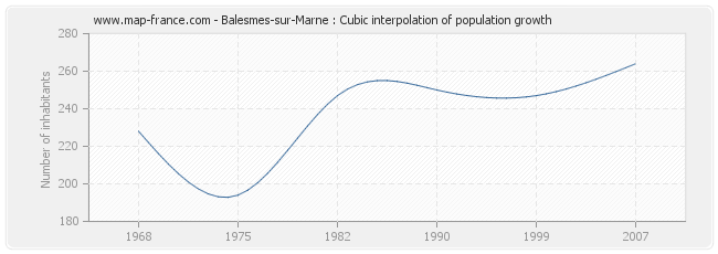 Balesmes-sur-Marne : Cubic interpolation of population growth
