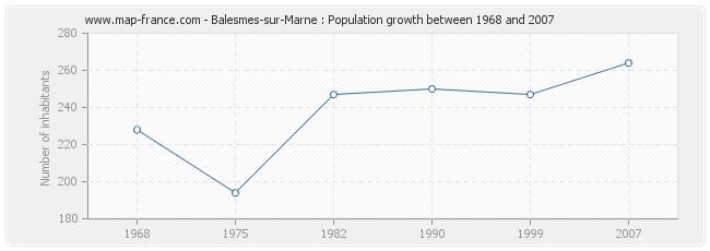 Population Balesmes-sur-Marne
