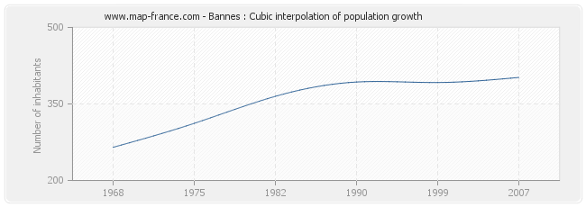 Bannes : Cubic interpolation of population growth