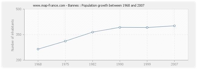 Population Bannes