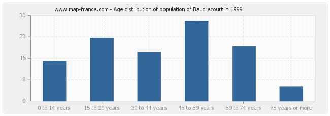 Age distribution of population of Baudrecourt in 1999