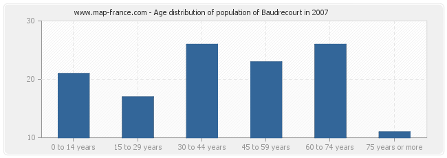 Age distribution of population of Baudrecourt in 2007