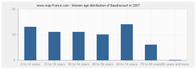 Women age distribution of Baudrecourt in 2007