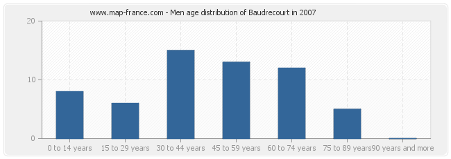 Men age distribution of Baudrecourt in 2007