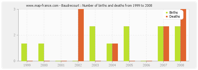 Baudrecourt : Number of births and deaths from 1999 to 2008