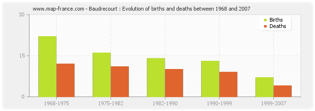 Baudrecourt : Evolution of births and deaths between 1968 and 2007