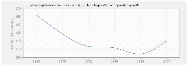 Baudrecourt : Cubic interpolation of population growth