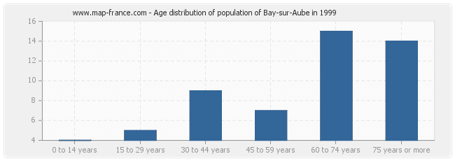 Age distribution of population of Bay-sur-Aube in 1999