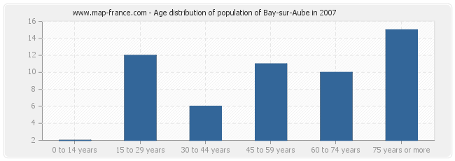 Age distribution of population of Bay-sur-Aube in 2007