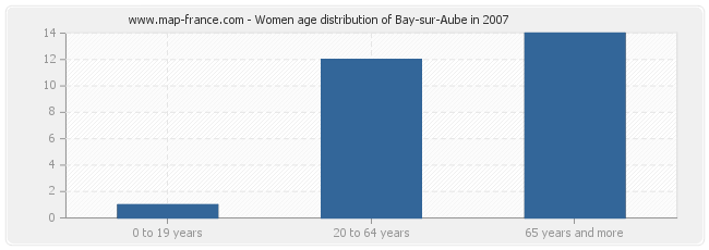 Women age distribution of Bay-sur-Aube in 2007
