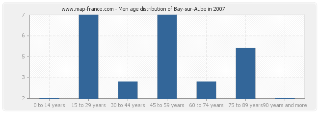 Men age distribution of Bay-sur-Aube in 2007
