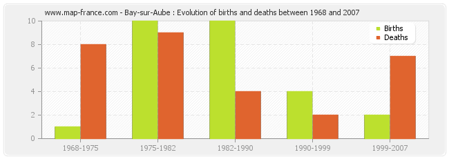 Bay-sur-Aube : Evolution of births and deaths between 1968 and 2007