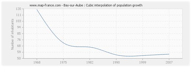 Bay-sur-Aube : Cubic interpolation of population growth