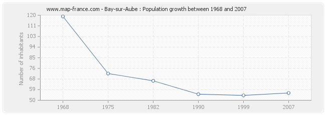 Population Bay-sur-Aube