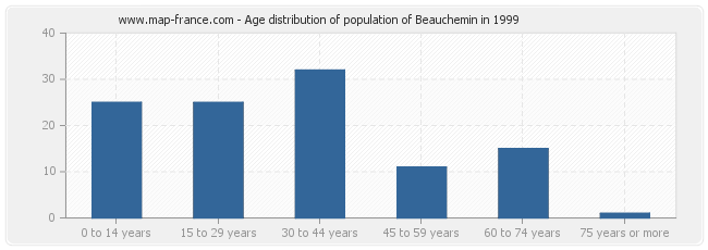 Age distribution of population of Beauchemin in 1999