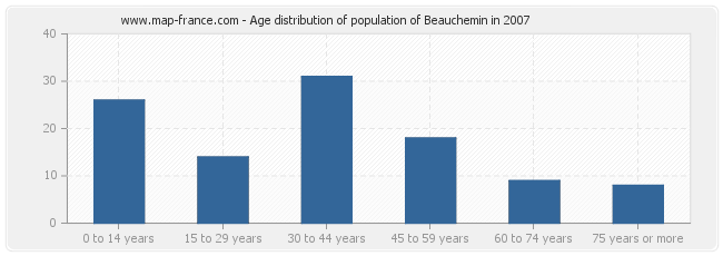 Age distribution of population of Beauchemin in 2007