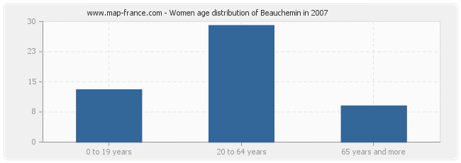 Women age distribution of Beauchemin in 2007