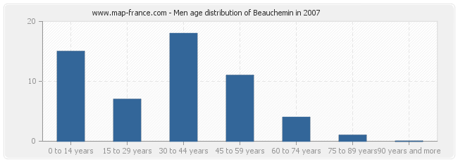 Men age distribution of Beauchemin in 2007