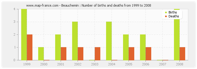 Beauchemin : Number of births and deaths from 1999 to 2008