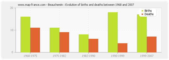 Beauchemin : Evolution of births and deaths between 1968 and 2007