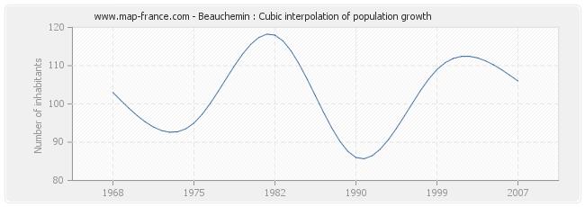Beauchemin : Cubic interpolation of population growth