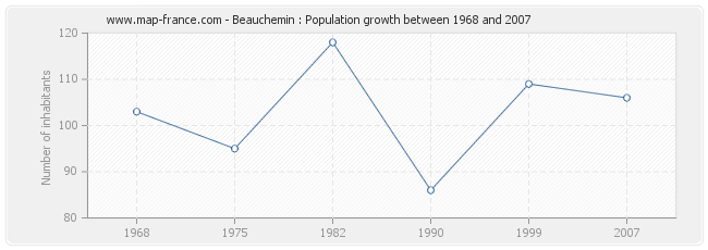 Population Beauchemin
