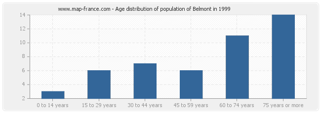 Age distribution of population of Belmont in 1999