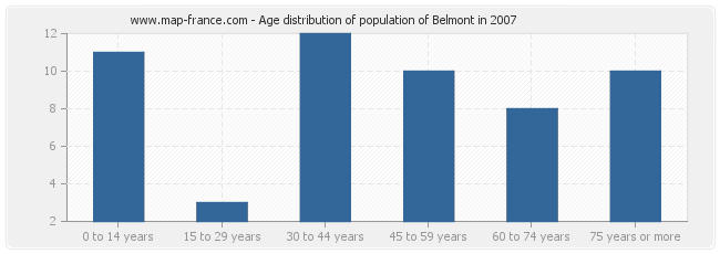 Age distribution of population of Belmont in 2007