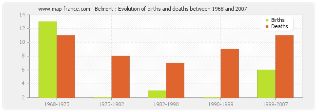 Belmont : Evolution of births and deaths between 1968 and 2007