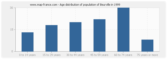 Age distribution of population of Beurville in 1999