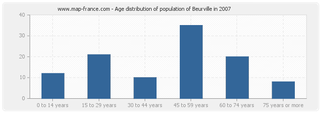 Age distribution of population of Beurville in 2007