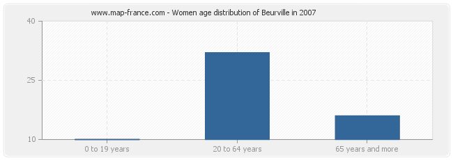 Women age distribution of Beurville in 2007