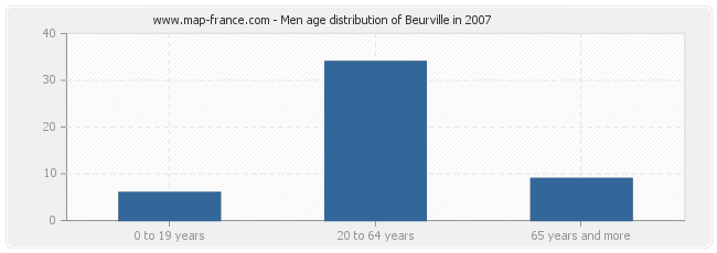 Men age distribution of Beurville in 2007