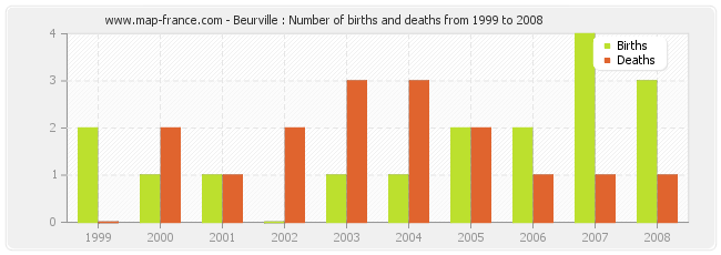 Beurville : Number of births and deaths from 1999 to 2008