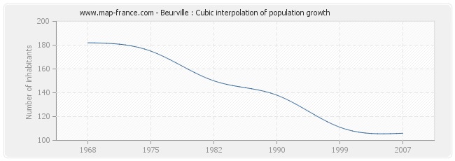 Beurville : Cubic interpolation of population growth