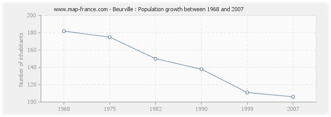 Population Beurville