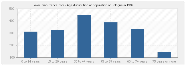 Age distribution of population of Bologne in 1999