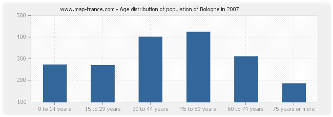 Age distribution of population of Bologne in 2007