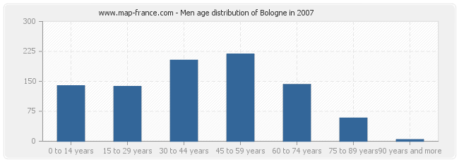 Men age distribution of Bologne in 2007