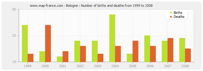 Bologne : Number of births and deaths from 1999 to 2008