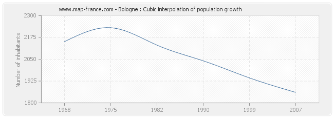 Bologne : Cubic interpolation of population growth