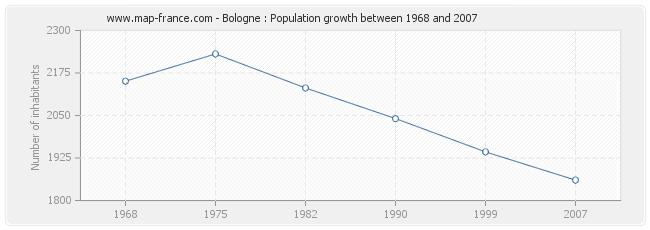 Population Bologne