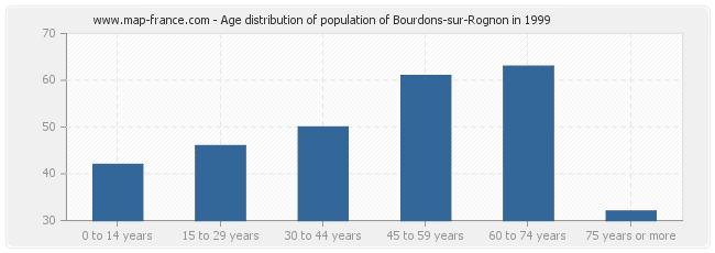Age distribution of population of Bourdons-sur-Rognon in 1999