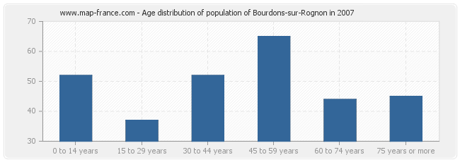 Age distribution of population of Bourdons-sur-Rognon in 2007