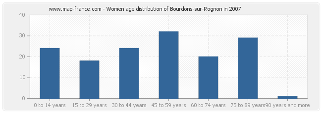 Women age distribution of Bourdons-sur-Rognon in 2007