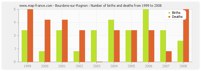 Bourdons-sur-Rognon : Number of births and deaths from 1999 to 2008