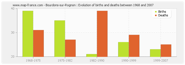Bourdons-sur-Rognon : Evolution of births and deaths between 1968 and 2007